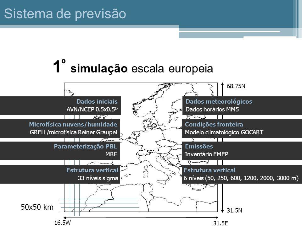 1 º simulação escala europeia 16.5W 31.5E 31.5N 68.75N Condições fronteira Modelo climatológico GOCART Emissões Inventário EMEP Estrutura vertical 6 n