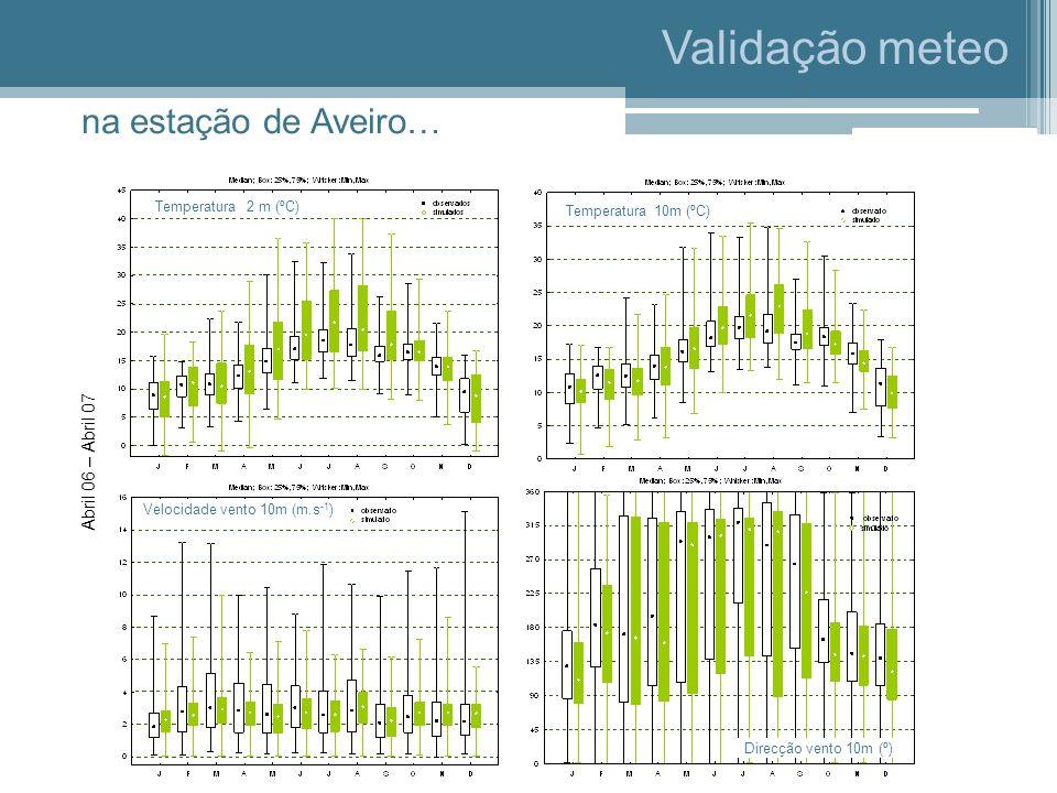 Validação meteo na estação de Aveiro… Temperatura 2 m (ºC) Temperatura 10m (ºC) Velocidade vento 10m (m.s -1 ) Direcção vento 10m (º) Abril 06 – Abril