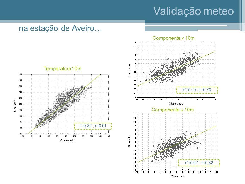 Validação meteo Temperatura 10m Componente v 10m Componente u 10m Simulado na estação de Aveiro… Observado r 2 =0.82, r=0.91 r 2 =0.67, r=0.82 r 2 =0.