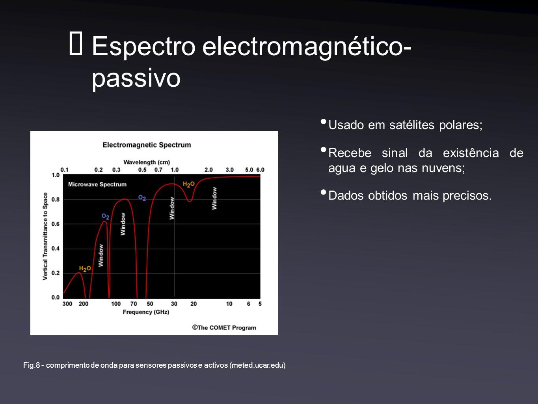 Espectro electromagnético- passivo Usado em satélites polares; Recebe sinal da existência de agua e gelo nas nuvens; Dados obtidos mais precisos.