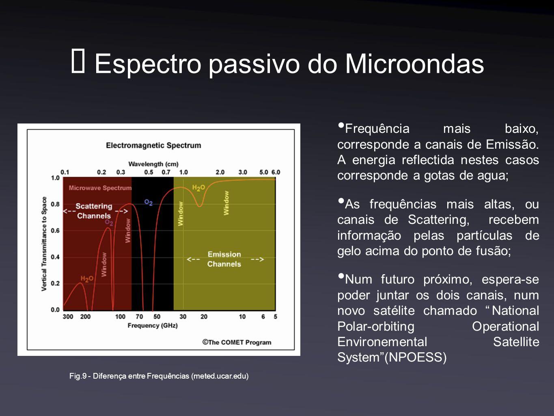 Espectro passivo do Microondas Frequência mais baixo, corresponde a canais de Emissão. A energia reflectida nestes casos corresponde a gotas de agua;