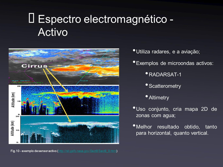 Espectro electromagnético - Activo Utiliza radares, e a aviação; Exemplos de microondas activos: RADARSAT-1 Scatterometry Altimetry Uso conjunto, cria mapa 2D de zonas com agua; Melhor resultado obtido, tanto para horizontal, quanto vertical.