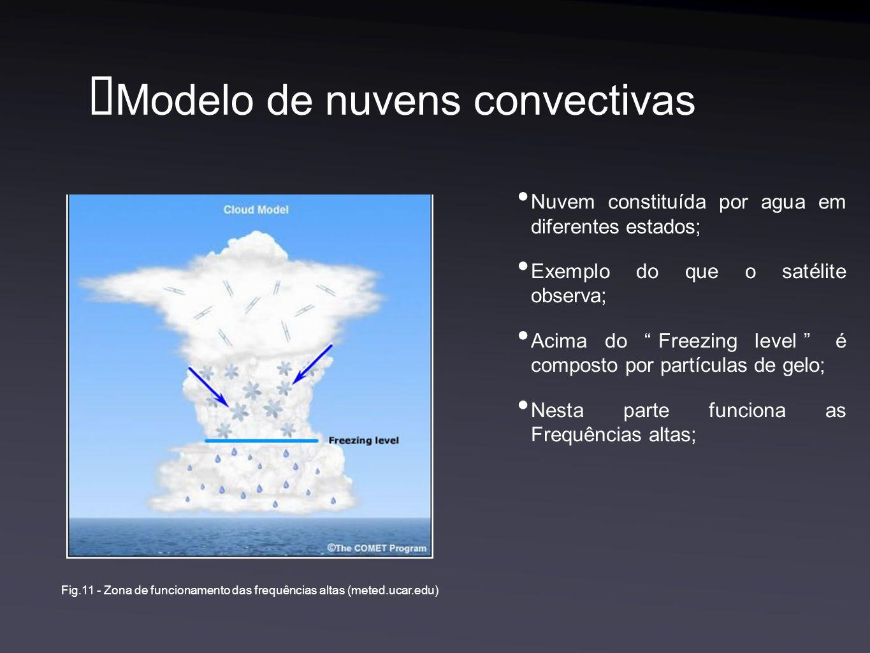 Modelo de nuvens convectivas Nuvem constituída por agua em diferentes estados; Exemplo do que o satélite observa; Acima do Freezing level é composto por partículas de gelo; Nesta parte funciona as Frequências altas; Fig.11 - Zona de funcionamento das frequências altas (meted.ucar.edu)