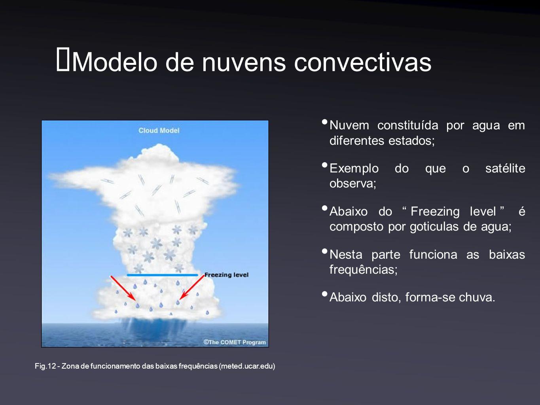 Modelo de nuvens convectivas Nuvem constituída por agua em diferentes estados; Exemplo do que o satélite observa; Abaixo do Freezing level é composto por goticulas de agua; Nesta parte funciona as baixas frequências; Abaixo disto, forma-se chuva.