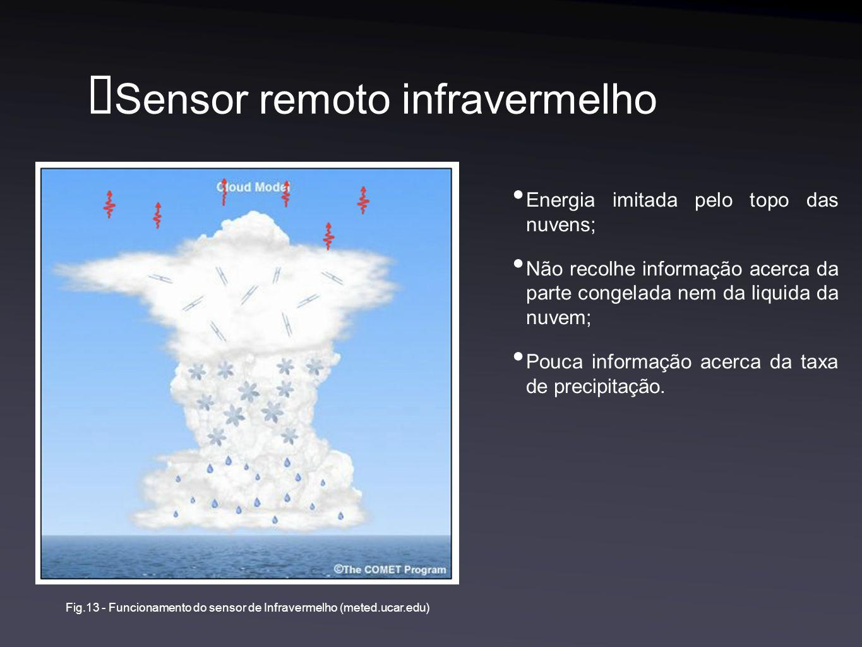 Sensor remoto infravermelho Energia imitada pelo topo das nuvens; Não recolhe informação acerca da parte congelada nem da liquida da nuvem; Pouca info