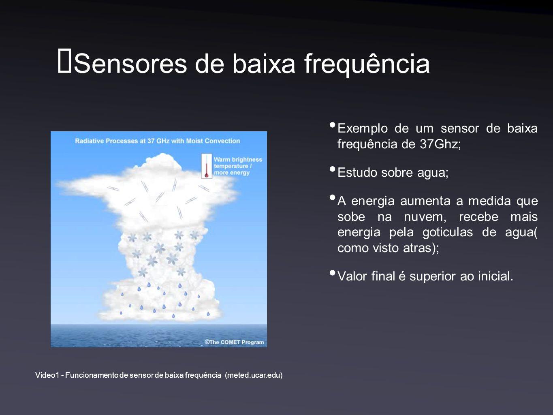 Sensores de baixa frequência Exemplo de um sensor de baixa frequência de 37Ghz; Estudo sobre agua; A energia aumenta a medida que sobe na nuvem, recebe mais energia pela goticulas de agua( como visto atras); Valor final é superior ao inicial.