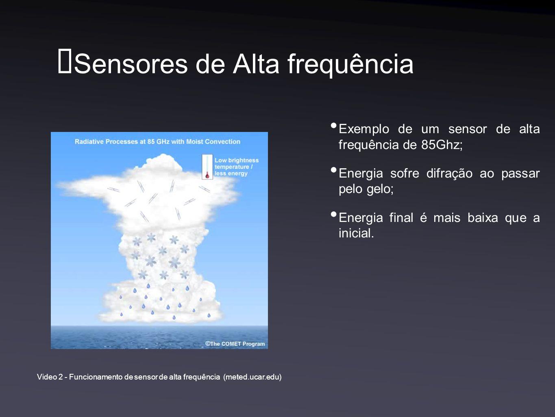 Sensores de Alta frequência Exemplo de um sensor de alta frequência de 85Ghz; Energia sofre difração ao passar pelo gelo; Energia final é mais baixa que a inicial.