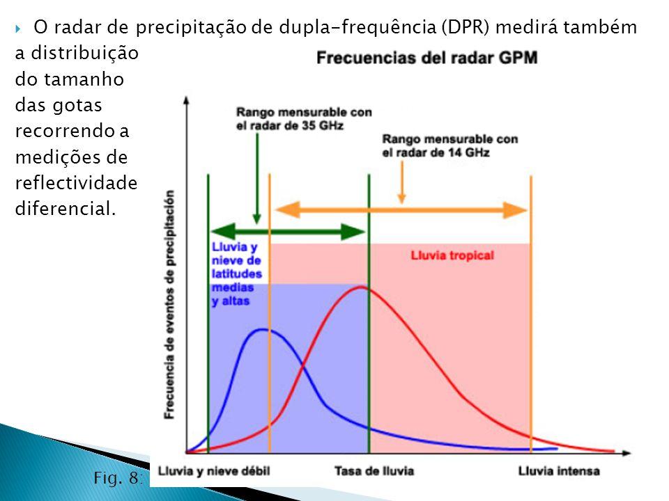 O radar de precipitação de dupla-frequência (DPR) medirá também a distribuição do tamanho das gotas recorrendo a medições de reflectividade diferencia