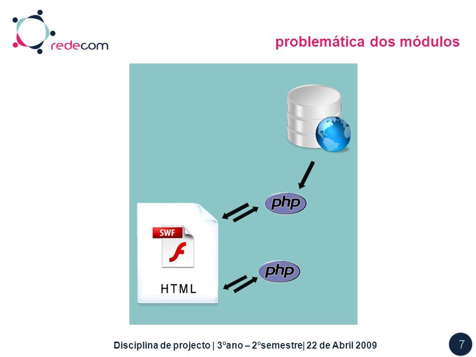 Disciplina de projecto | 3ºano – 2ºsemestre| 22 de Abril 2009 7 problemática dos módulos