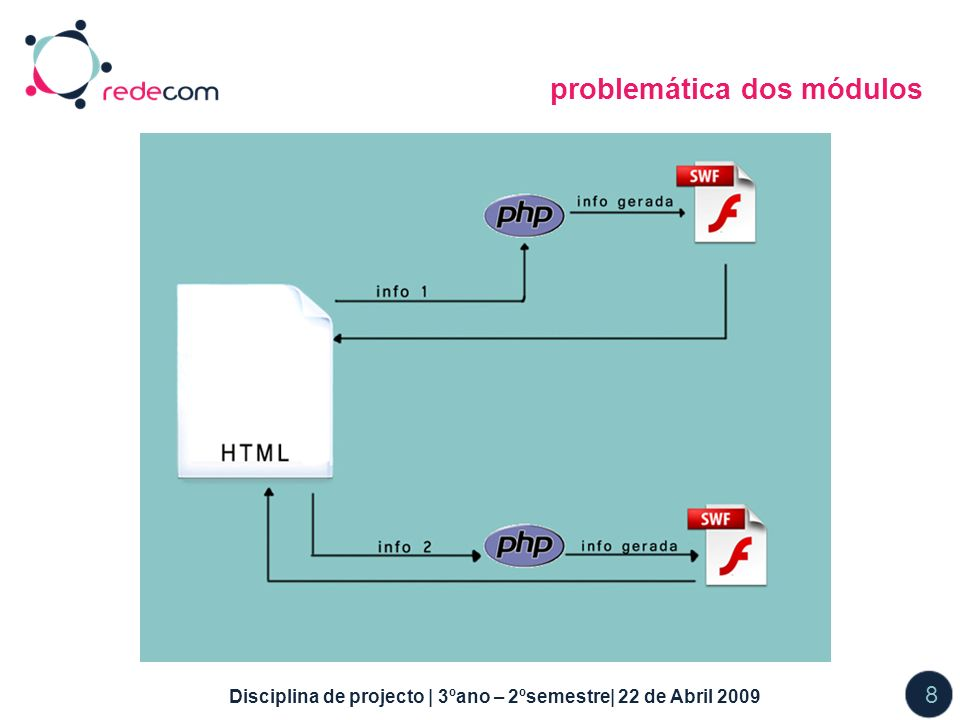 Disciplina de projecto | 3ºano – 2ºsemestre| 22 de Abril 2009 8 problemática dos módulos