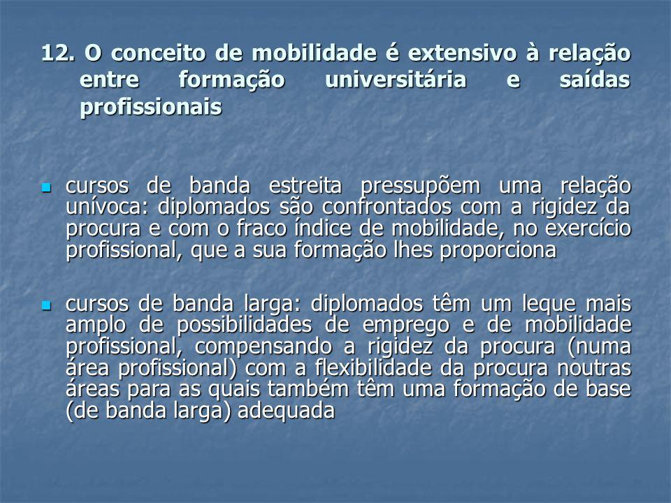12. O conceito de mobilidade é extensivo à relação entre formação universitária e saídas profissionais cursos de banda estreita pressupõem uma relação