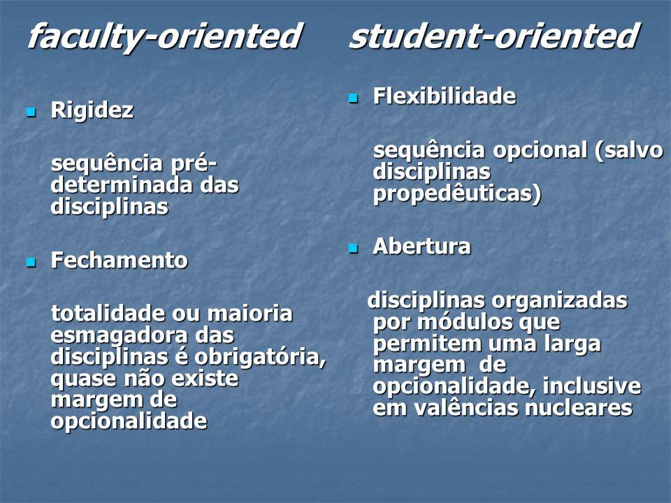 faculty-oriented Rigidez Rigidez sequência pré- determinada das disciplinas sequência pré- determinada das disciplinas Fechamento Fechamento totalidade ou maioria esmagadora das disciplinas é obrigatória, quase não existe margem de opcionalidade totalidade ou maioria esmagadora das disciplinas é obrigatória, quase não existe margem de opcionalidadestudent-oriented Flexibilidade Flexibilidade sequência opcional (salvo disciplinas propedêuticas) sequência opcional (salvo disciplinas propedêuticas) Abertura Abertura disciplinas organizadas por módulos que permitem uma larga margem de opcionalidade, inclusive em valências nucleares disciplinas organizadas por módulos que permitem uma larga margem de opcionalidade, inclusive em valências nucleares