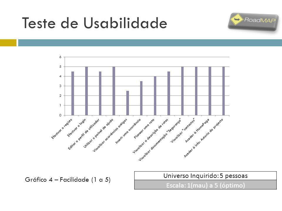 Teste de Usabilidade Universo Inquirido: 5 pessoas Escala: 1(mau) a 5 (óptimo) Gráfico 4 – Facilidade (1 a 5)