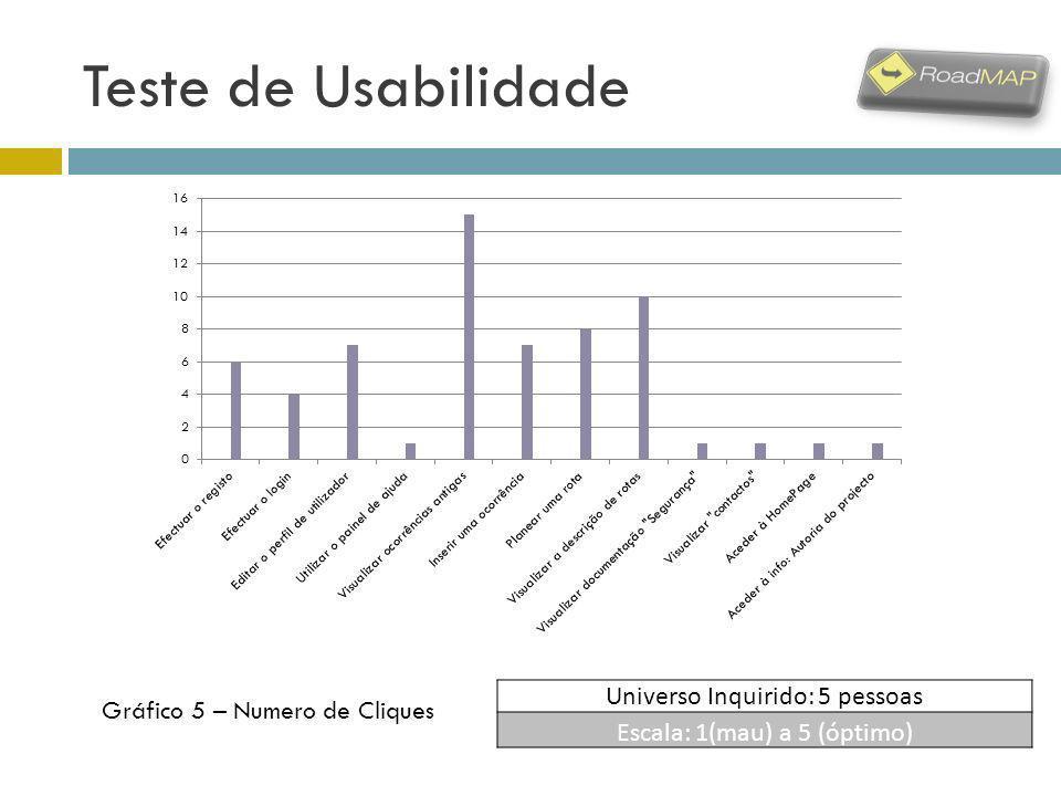 Teste de Usabilidade Universo Inquirido: 5 pessoas Escala: 1(mau) a 5 (óptimo) Gráfico 5 – Numero de Cliques
