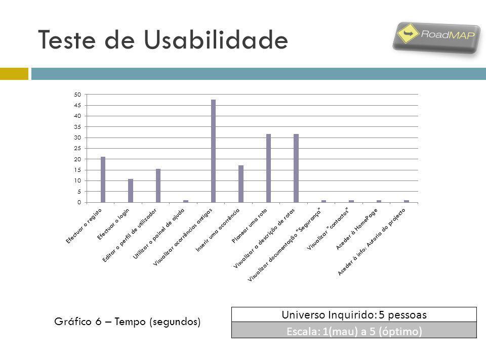 Teste de Usabilidade Universo Inquirido: 5 pessoas Escala: 1(mau) a 5 (óptimo) Gráfico 6 – Tempo (segundos)