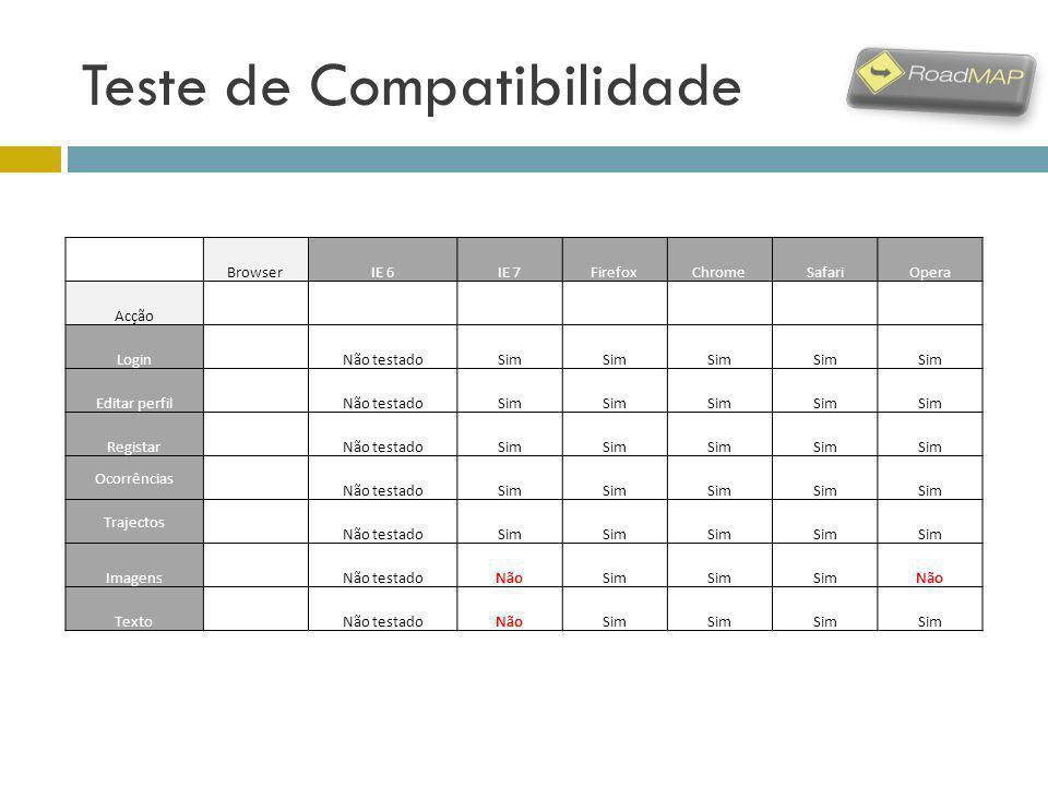 Teste de Compatibilidade BrowserIE 6IE 7FirefoxChromeSafariOpera Acção Login Não testadoSim Editar perfil Não testadoSim Registar Não testadoSim Ocorr