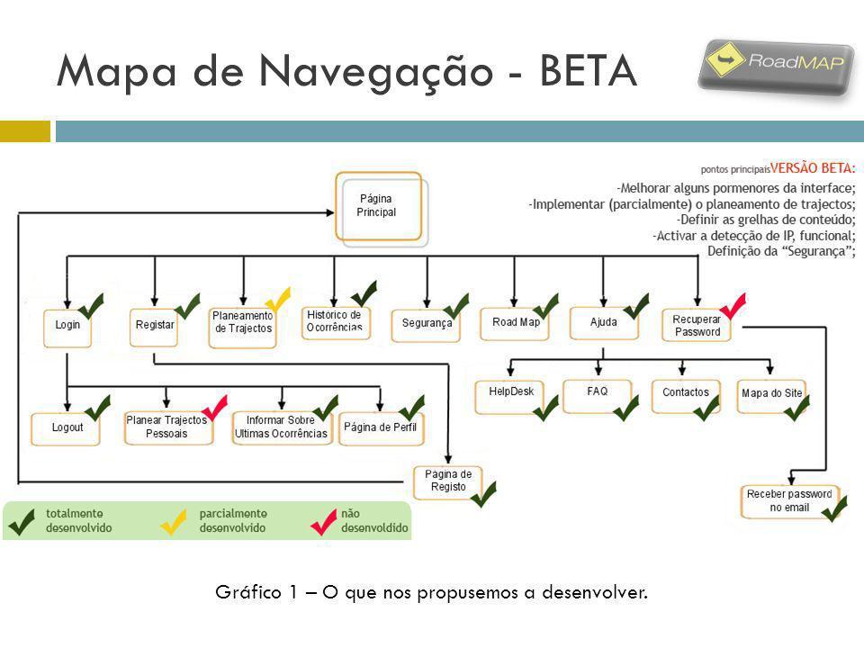 Mapa de Navegação - BETA Gráfico 1 – O que nos propusemos a desenvolver.