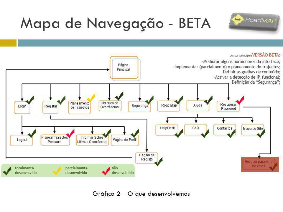 Mapa de Navegação - BETA Gráfico 2 – O que desenvolvemos