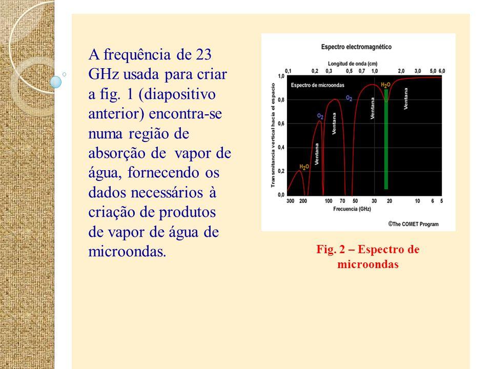 Fig. 2 – Espectro de microondas A frequência de 23 GHz usada para criar a fig. 1 (diapositivo anterior) encontra-se numa região de absorção de vapor d