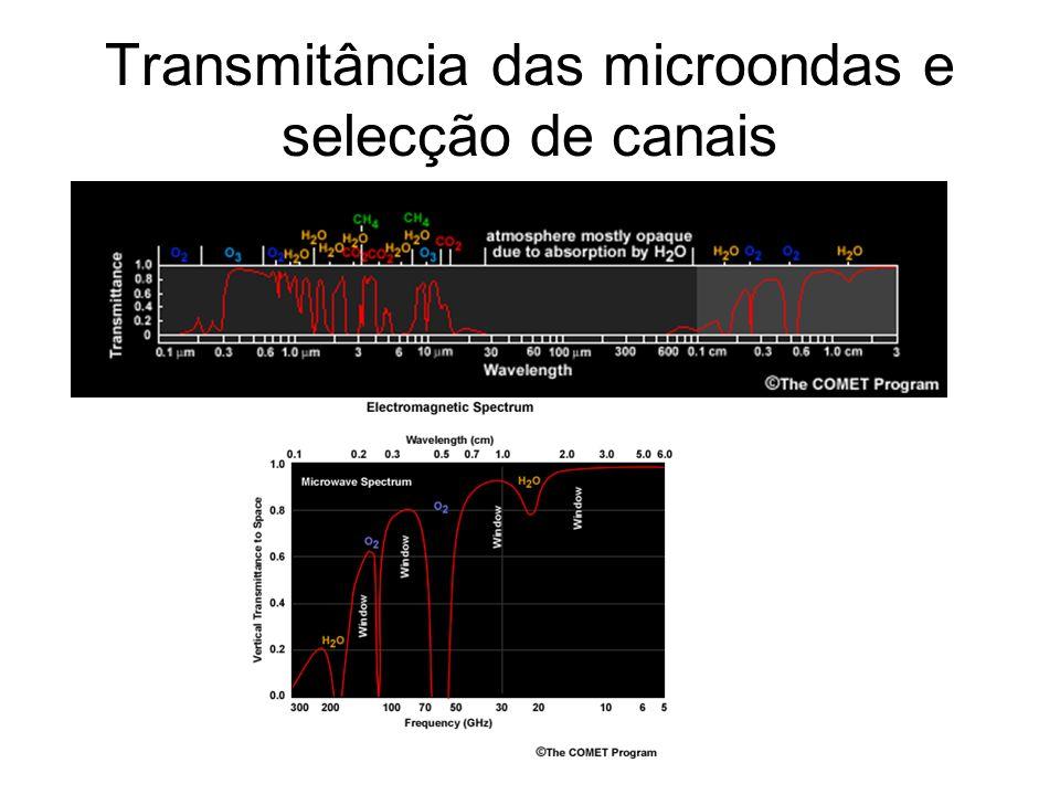 Transmitância das microondas e selecção de canais