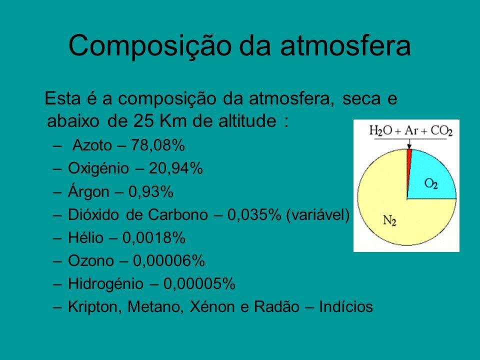 Composição da atmosfera Esta é a composição da atmosfera, seca e abaixo de 25 Km de altitude : – Azoto – 78,08% –Oxigénio – 20,94% –Árgon – 0,93% –Dió