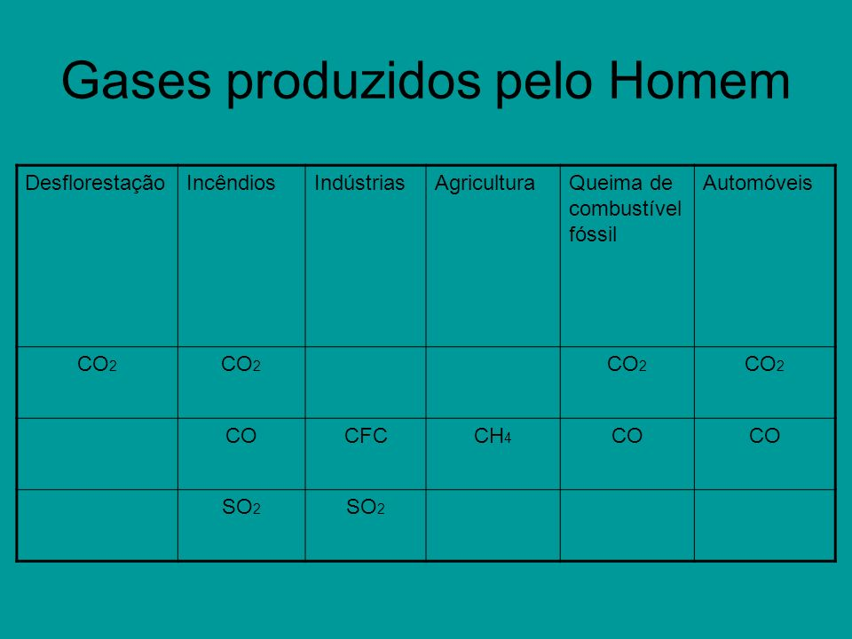 Gases produzidos pelo Homem DesflorestaçãoIncêndiosIndústriasAgriculturaQueima de combustível fóssil Automóveis CO 2 COCFCCH 4 CO SO 2