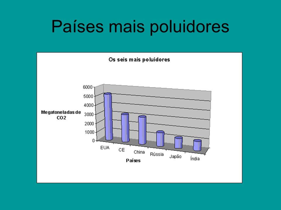 Países mais poluidores