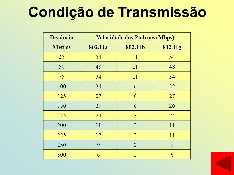 Condição de Transmissão DistânciaVelocidade dos Padrões (Mbps) Metros802.11a802.11b802.11g 25541154 50481148 75341134 10034632 125276 15027626 175243