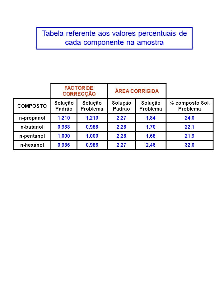 FACTOR DE CORRECÇÃO ÁREA CORRIGIDA COMPOSTO Solução Padrão Solução Problema Solução Padrão Solução Problema % composto Sol. Problema n-propanol1,210 2
