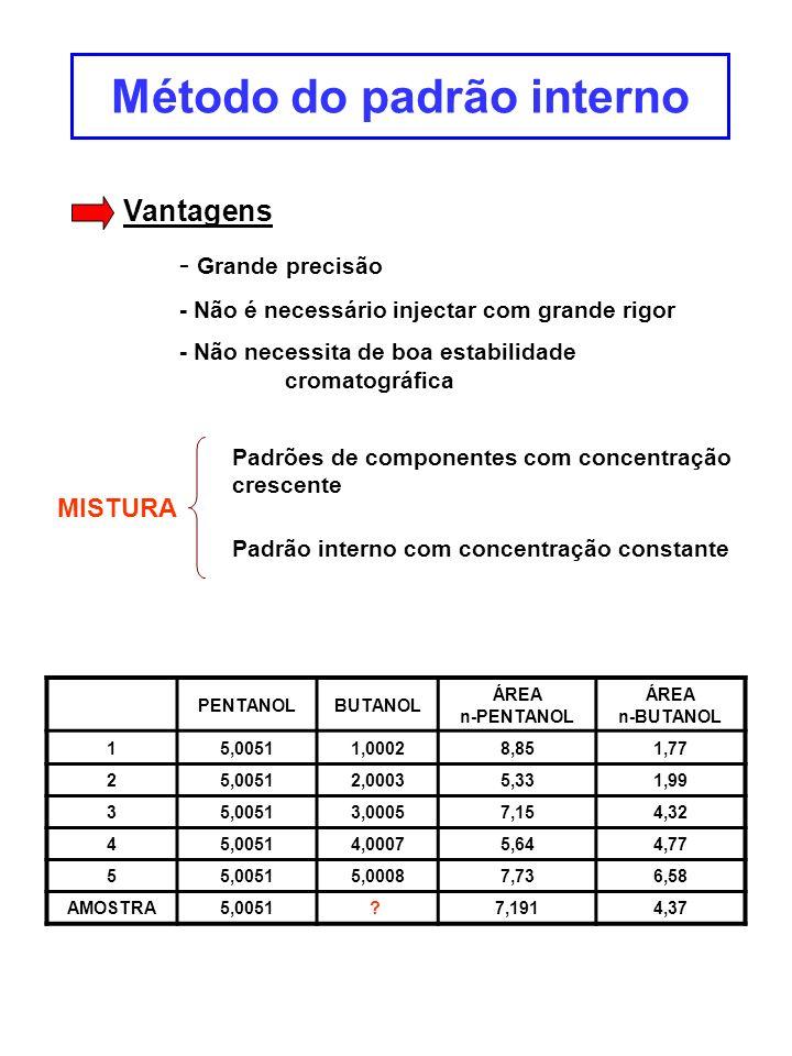Método do padrão interno PENTANOLBUTANOL ÁREA n-PENTANOL ÁREA n-BUTANOL 15,00511,00028,851,77 25,00512,00035,331,99 35,00513,00057,154,32 45,00514,000