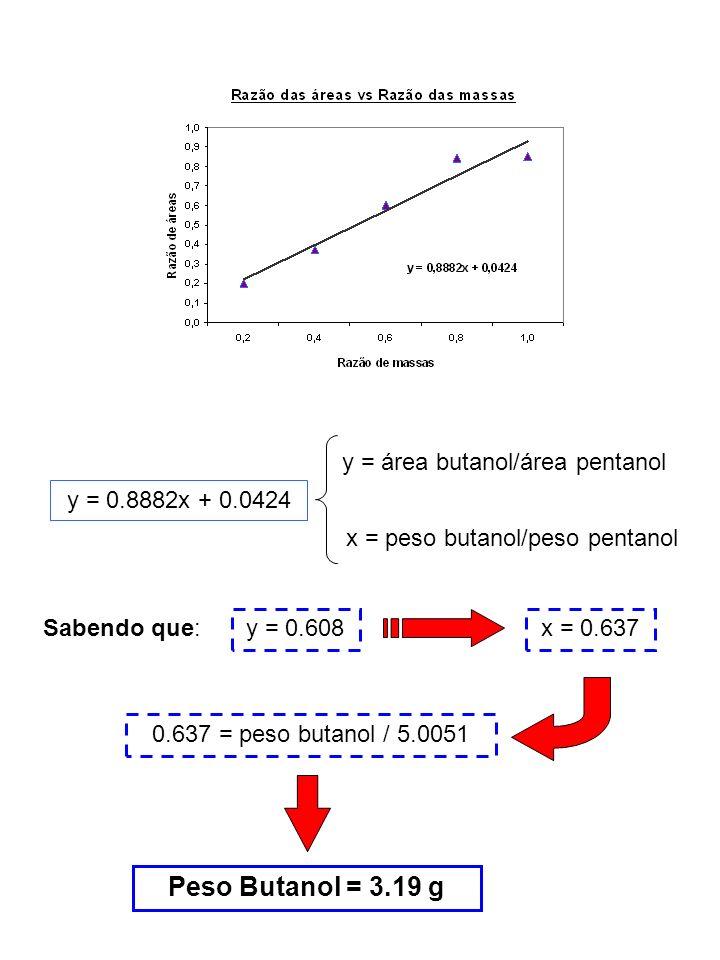 y = 0.8882x + 0.0424 y = área butanol/área pentanol x = peso butanol/peso pentanol Sabendo que: y = 0.608x = 0.637 0.637 = peso butanol / 5.0051 Peso