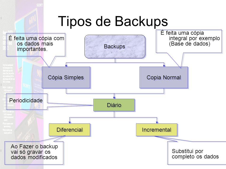 Tipos de Backups Cópia Simples Backups Copia Normal Diário Diferencial Incremental É feita uma cópia com os dados mais importantes. É feita uma cópia