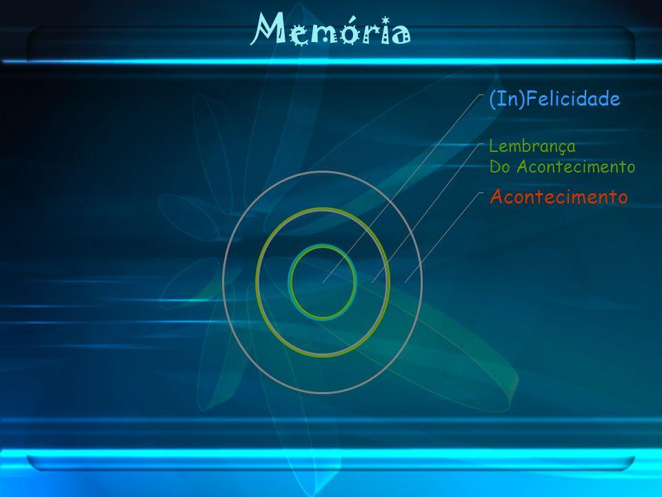 Memória (In)Felicidade Lembrança Do Acontecimento Acontecimento
