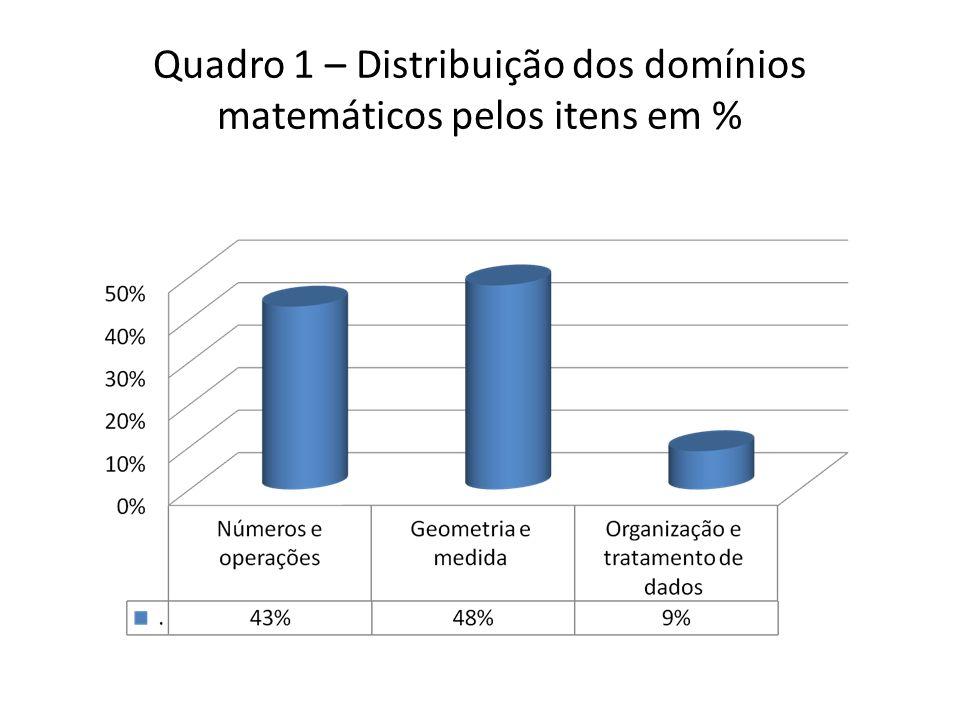 Quadro 1 – Distribuição dos domínios matemáticos pelos itens em %