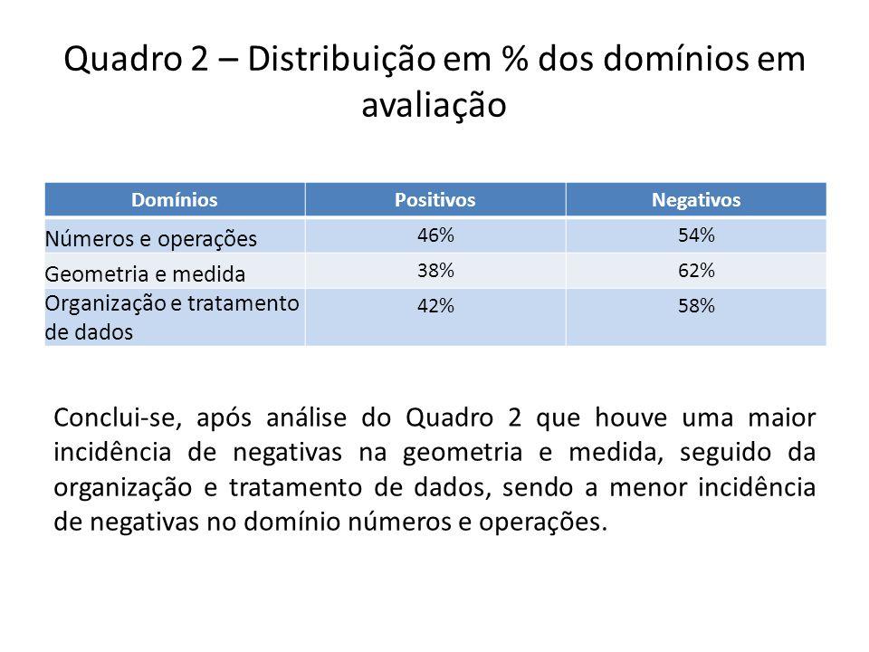 Quadro 2 – Distribuição em % dos domínios em avaliação DomíniosPositivosNegativos Números e operações 46%54% Geometria e medida 38%62% Organização e t
