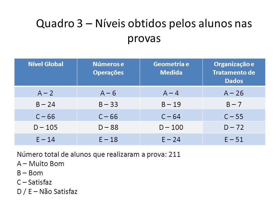 Quadro 3 – Níveis obtidos pelos alunos nas provas Nível GlobalNúmeros e Operações Geometria e Medida Organização e Tratamento de Dados A – 2A – 6A – 4A – 26 B – 24B – 33B – 19B – 7 C – 66 C – 64C – 55 D – 105D – 88D – 100D – 72 E – 14E – 18E – 24E – 51 Número total de alunos que realizaram a prova: 211 A – Muito Bom B – Bom C – Satisfaz D / E – Não Satisfaz