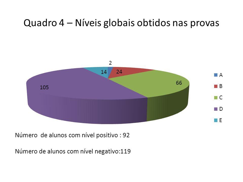 Quadro 4 – Níveis globais obtidos nas provas Número de alunos com nível positivo : 92 Número de alunos com nível negativo:119