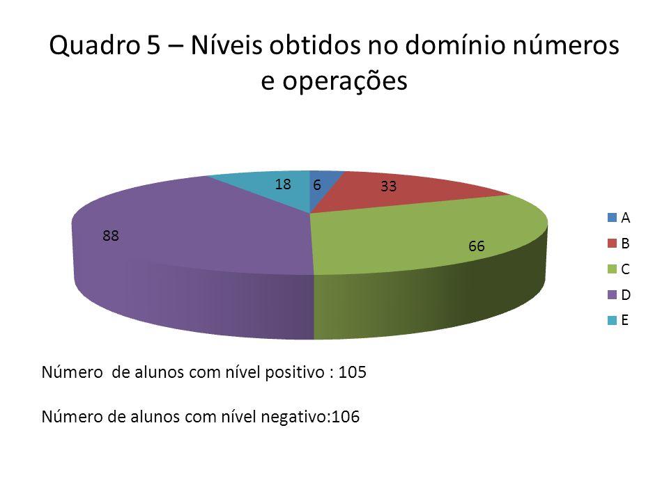 Quadro 5 – Níveis obtidos no domínio números e operações Número de alunos com nível positivo : 105 Número de alunos com nível negativo:106