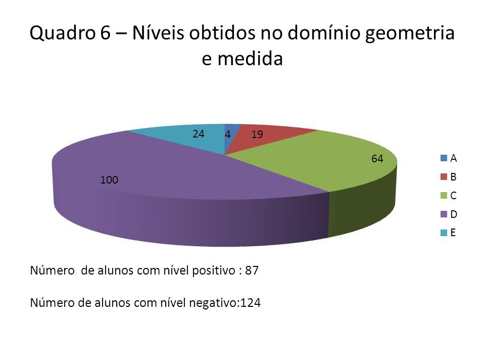Quadro 6 – Níveis obtidos no domínio geometria e medida Número de alunos com nível positivo : 87 Número de alunos com nível negativo:124