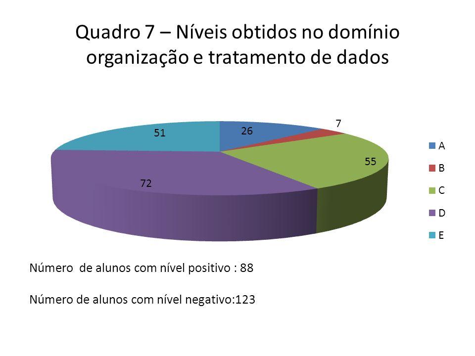 Quadro 7 – Níveis obtidos no domínio organização e tratamento de dados Número de alunos com nível positivo : 88 Número de alunos com nível negativo:123