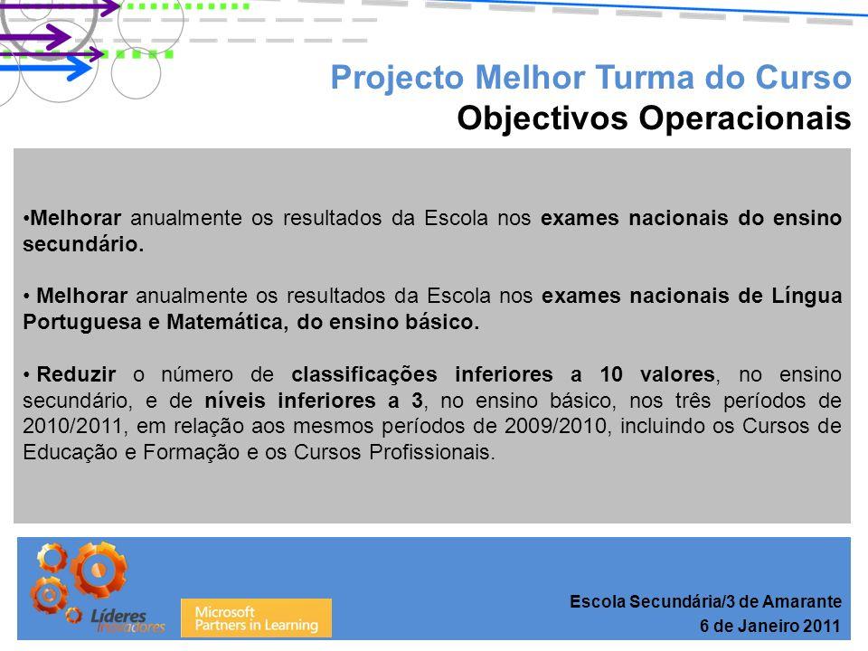 Projecto Melhor Turma do Curso Resultados – Cursos de Educação e Formação Escola Secundária/3 de Amarante 6 de Janeiro 2011