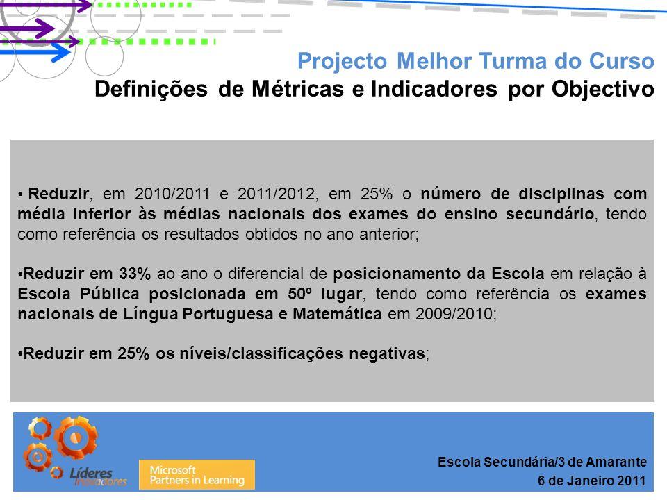 Projecto Melhor Turma do Curso Resultados – Cursos Profissionais Escola Secundária/3 de Amarante 6 de Janeiro 2011