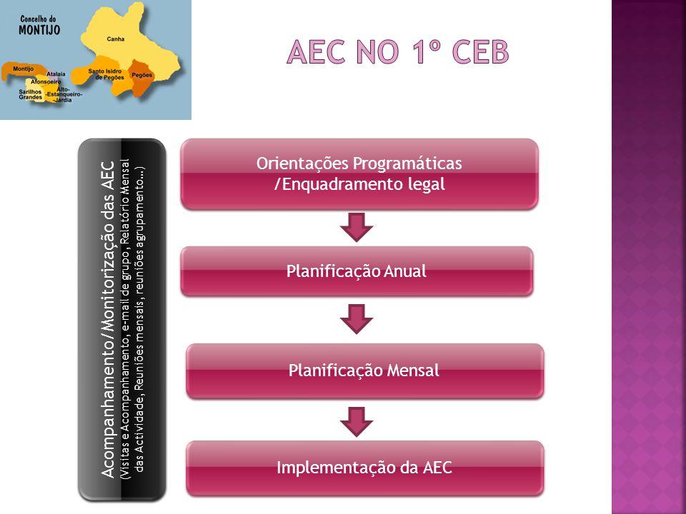 Orientações Programáticas /Enquadramento legal Planificação Anual Planificação Mensal Implementação da AEC Acompanhamento/Monitorização das AEC (Visit