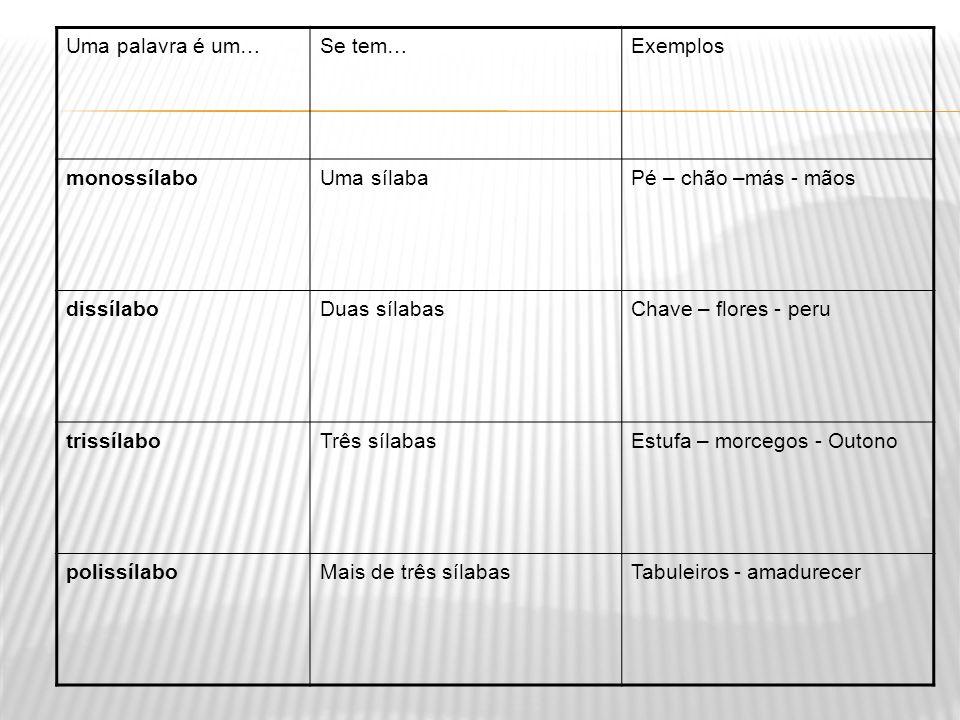 Sílaba é um fonema ou conjunto de fonemas pronunciados numa só emissão de voz.