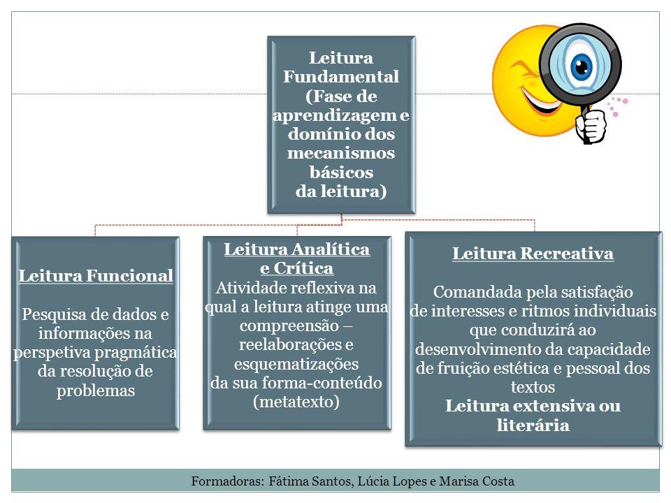 Leitura Fundamental (Fase de aprendizagem e domínio dos mecanismos básicos da leitura) Leitura Funcional Pesquisa de dados e informações na perspetiva