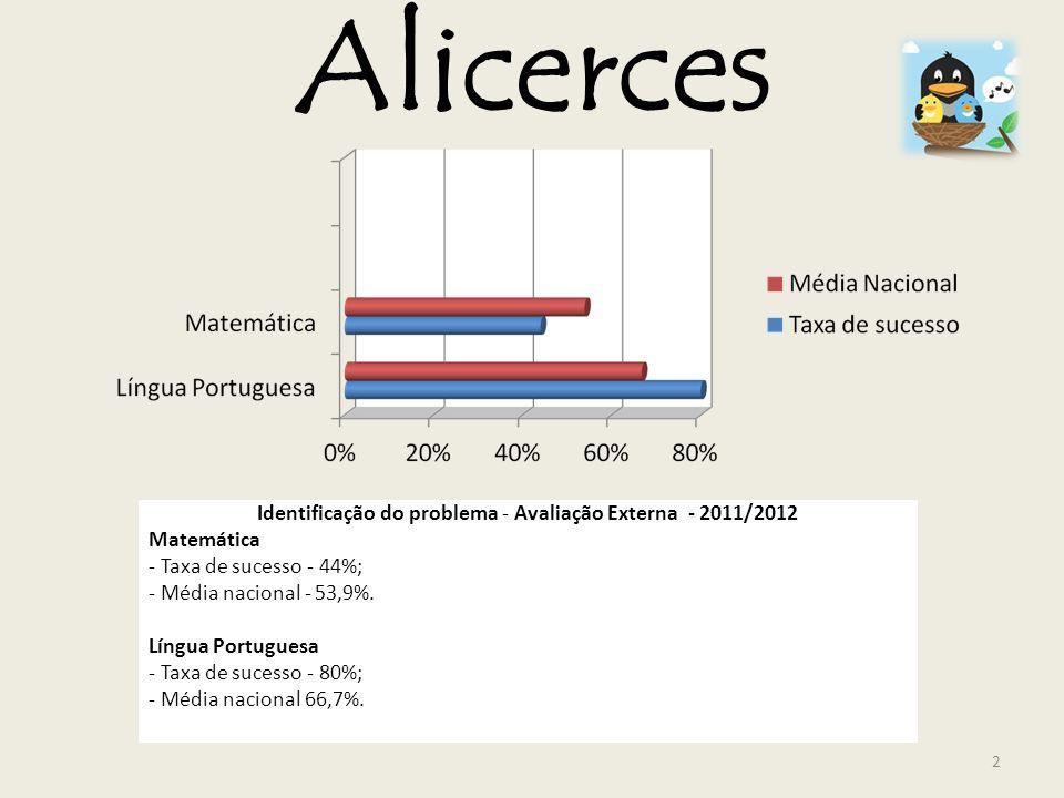 Alicerces Identificação do problema - Avaliação Externa - 2011/2012 Matemática - Taxa de sucesso - 44%; - Média nacional - 53,9%. Língua Portuguesa -