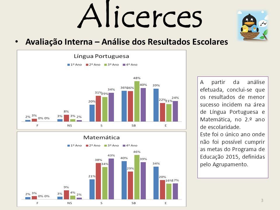 Alicerces Avaliação Interna – Análise dos Resultados Escolares A partir da análise efetuada, conclui-se que os resultados de menor sucesso incidem na