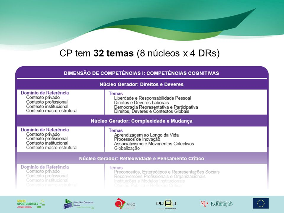 CP tem 32 temas (8 núcleos x 4 DRs)