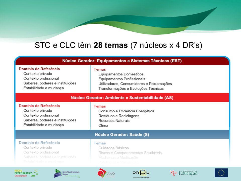 STC e CLC têm 28 temas (7 núcleos x 4 DRs)