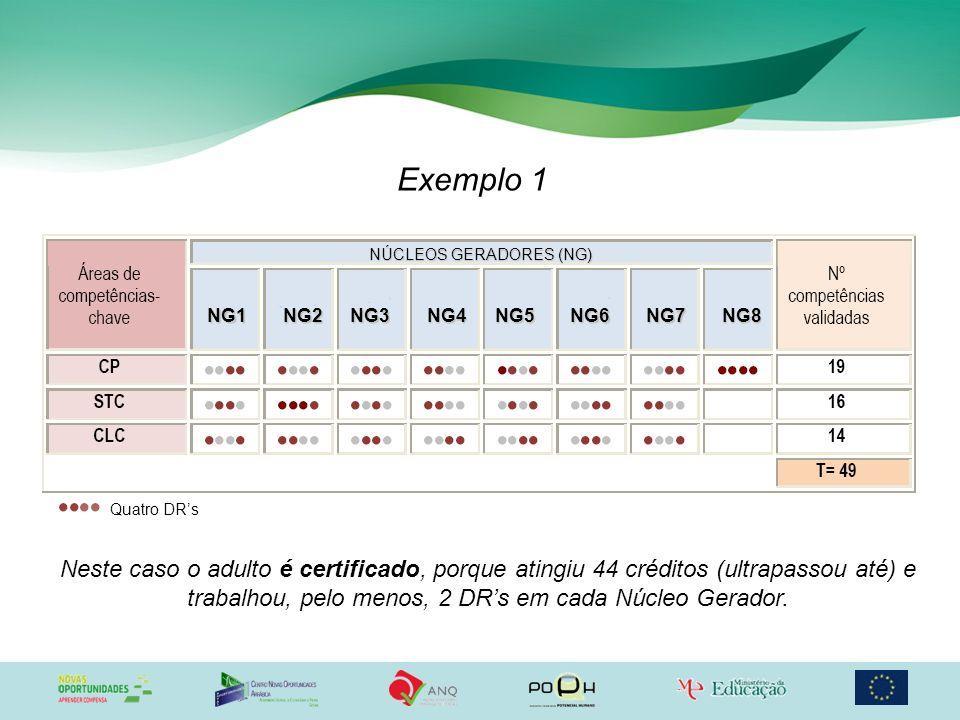 Exemplo 1 Neste caso o adulto é certificado, porque atingiu 44 créditos (ultrapassou até) e trabalhou, pelo menos, 2 DRs em cada Núcleo Gerador. Quatr